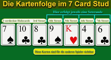 kartenfolge poker
