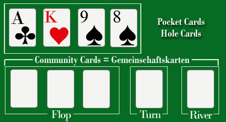 Poker rules ace high low